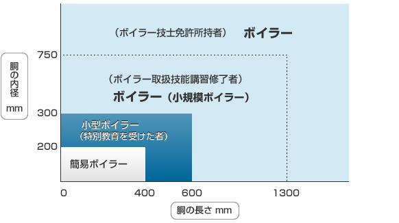 最高使用圧力と伝熱面積による区分