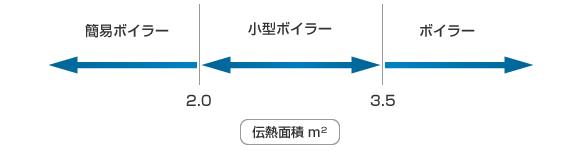 開放管又はゲージ圧力0.05MPa以下のU形立管を蒸気部に取り付けたものによる区分(いずれも内径25mm以上)