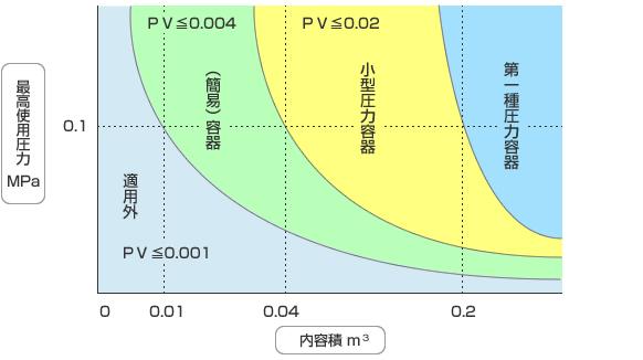 最高使用圧力と内容積による区分