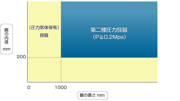 胴の内径と長さによる区分(最高使用圧力≧0.2MPa)
