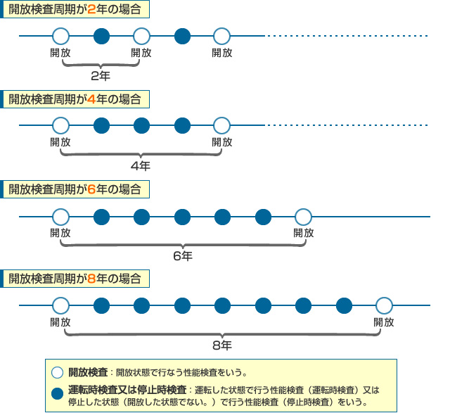 開放検査周期イメージ図