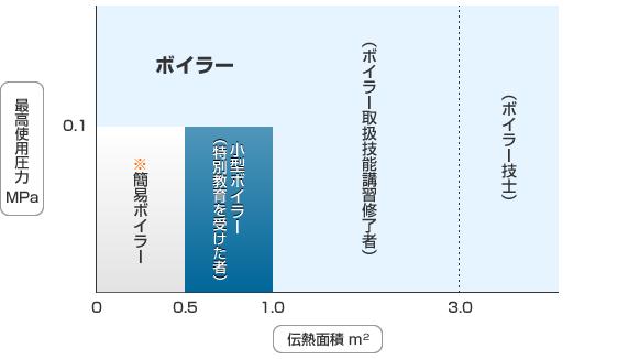 伝熱面積による区分
