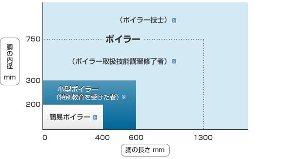 胴の径と長さによる区分