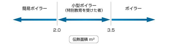 開放管またはゲージ圧力が0.05MPa以下で蒸気部にU形立管を取り付けたもの